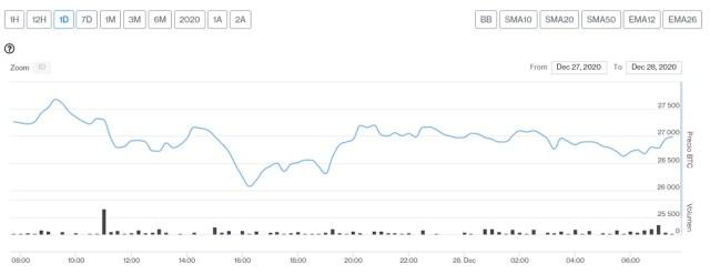 Evolución precio de Bitcoin este 28 de diciembre