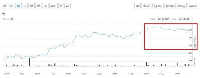 Evolución precio de Bitcoin este 14 de enero