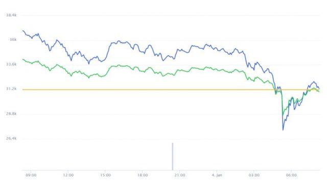 Evolución precio de Bitcoin este 4 de enero
