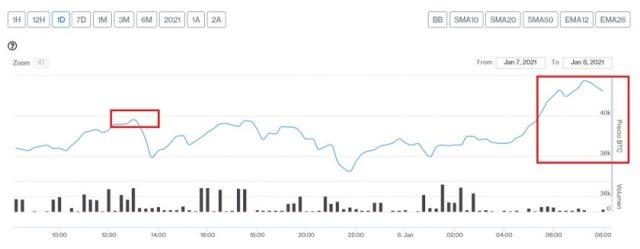 Evolución precio de Bitcoin este 8 de enero