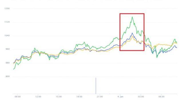 Evolución precio del Ether este 4 de enero