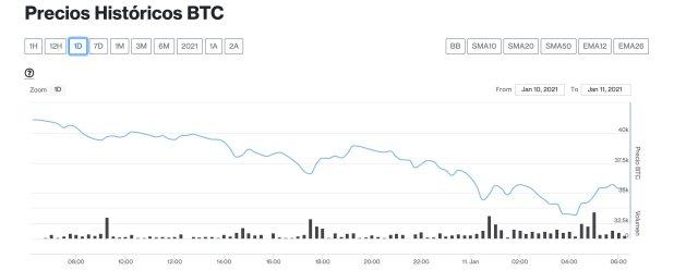 bitcoin 11 enero