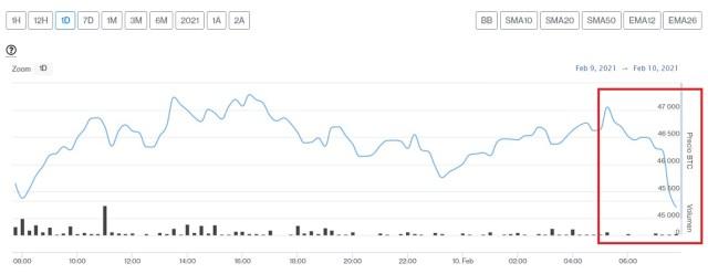 Evolución precio de Bitcoin este 10 de febrero