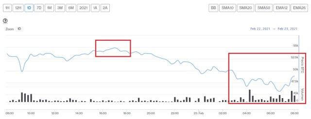 Evolución precio de Bitcoin este 23 de febrero