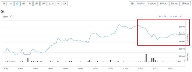 Evolución precio de Bitcoin este 3 de febrero