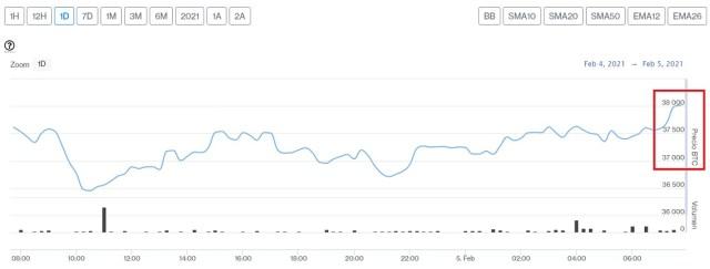 Evolución precio de Bitcoin este 5 de febrero