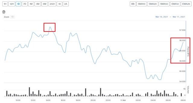Evolución precio de Bitcoin este 11 de marzo
