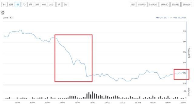 Evolución precio de Bitcoin este 25 de marzo