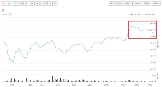 Evolución precio de Bitcoin este 26 de marzo