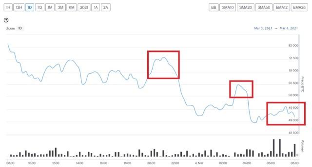 Evolución precio de Bitcoin este 4 de marzo