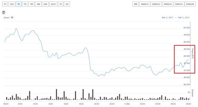Evolución precio de Bitcoin este 5 de marzo