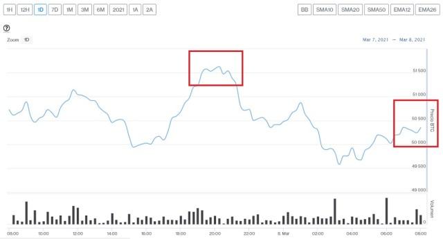 Evolución precio de Bitcoin este 8 de marzo