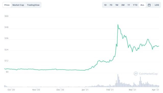 Evolución precio de AVAX. Imagen de CoinMarketCap