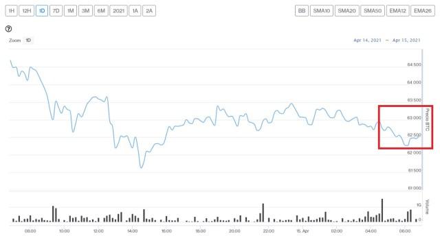 Evolución precio de Bitcoin este 15 de abril