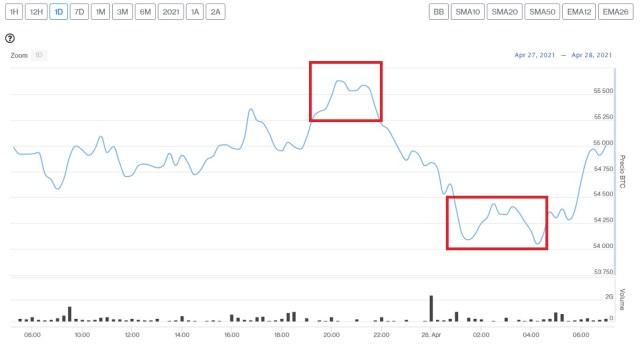 Evolución precio de Bitcoin este 28 de abril