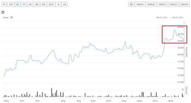 Evolución precio de Bitcoin este 9 de abril