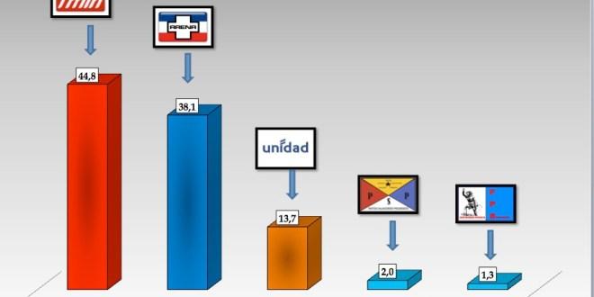 FMLN sigue a la cabeza en intención de voto según encuesta CS- SONDEA