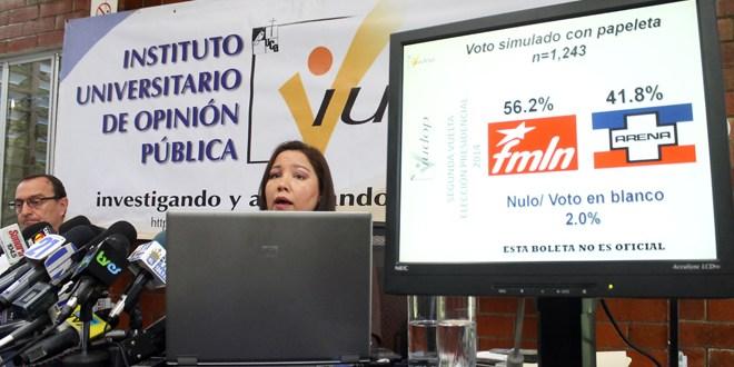 Encuesta del IUDOP revela que FMLN aventaja 14 puntos a ARENA
