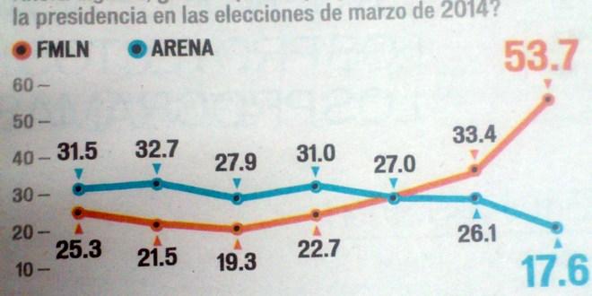 Encuesta de LPG Datos indica  clara ventaja del FMLN sobre ARENA