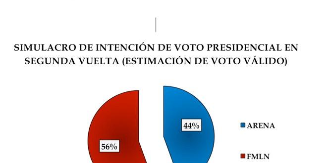 CS-Sondea da 12 puntos de ventaja al FMLN sobre ARENA