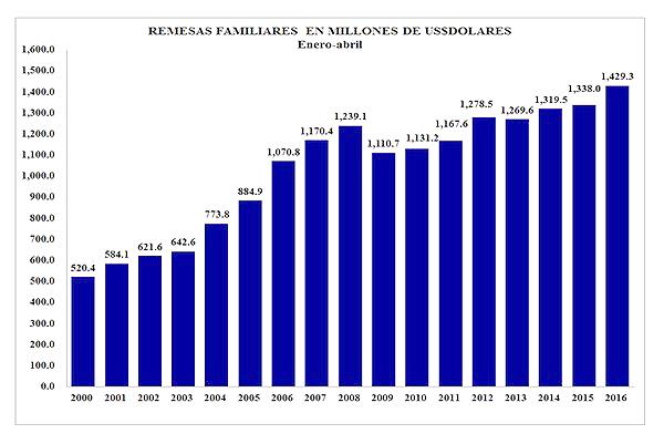 Gráfico del crecimiento de remesas desde el año 2000 hasta la fecha, con un porcentaje destacado de 6.8 en el primer cuatrimestre de este año. Foto Diario Co Latino.