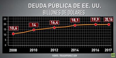 La deuda de Estados Unidos supera los 20 billones de dólares por primera vez en la historia