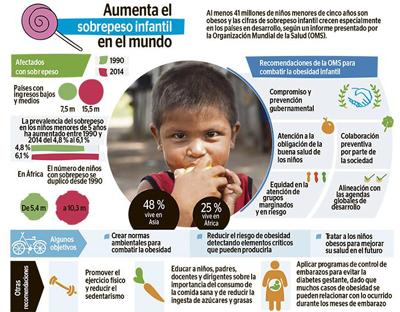 La OMS alerta:En el mundo hay 124 millones de niños con obesidad