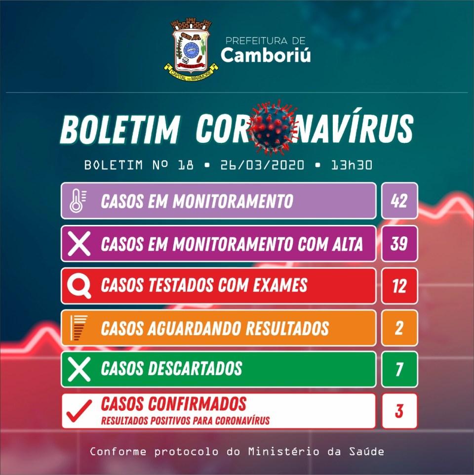 Camboriú tem três casos positivos para Coronavírus