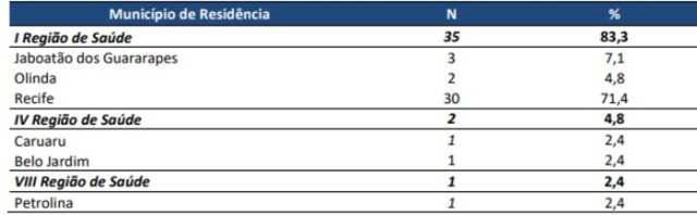 Distribuição dos casos confirmados por município de residência. Além desses, há três casos de estrangeiros e um de morador de outro estado. (Reprodução)