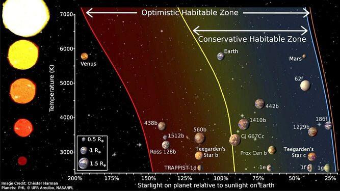 Luz que los exoplanetas recibirían de sus estrellas comparada con la luz que reciben los planetas del Sistema Solar del Sol.