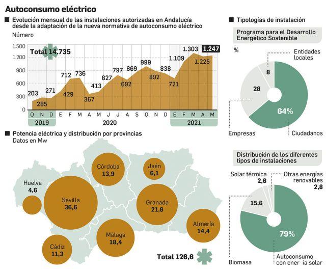 Autoconsumo eléctrico en Andalucía. Fuente: Dirección general de Energía de la Junta y Agencia Andaluza de la Energía.