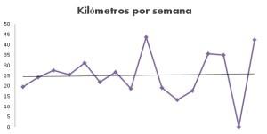 Kilómetros recorridos por semana - Pablo Caño, Diario de una maratón