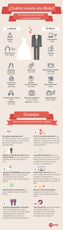 infografia cuanto cuesta una boda