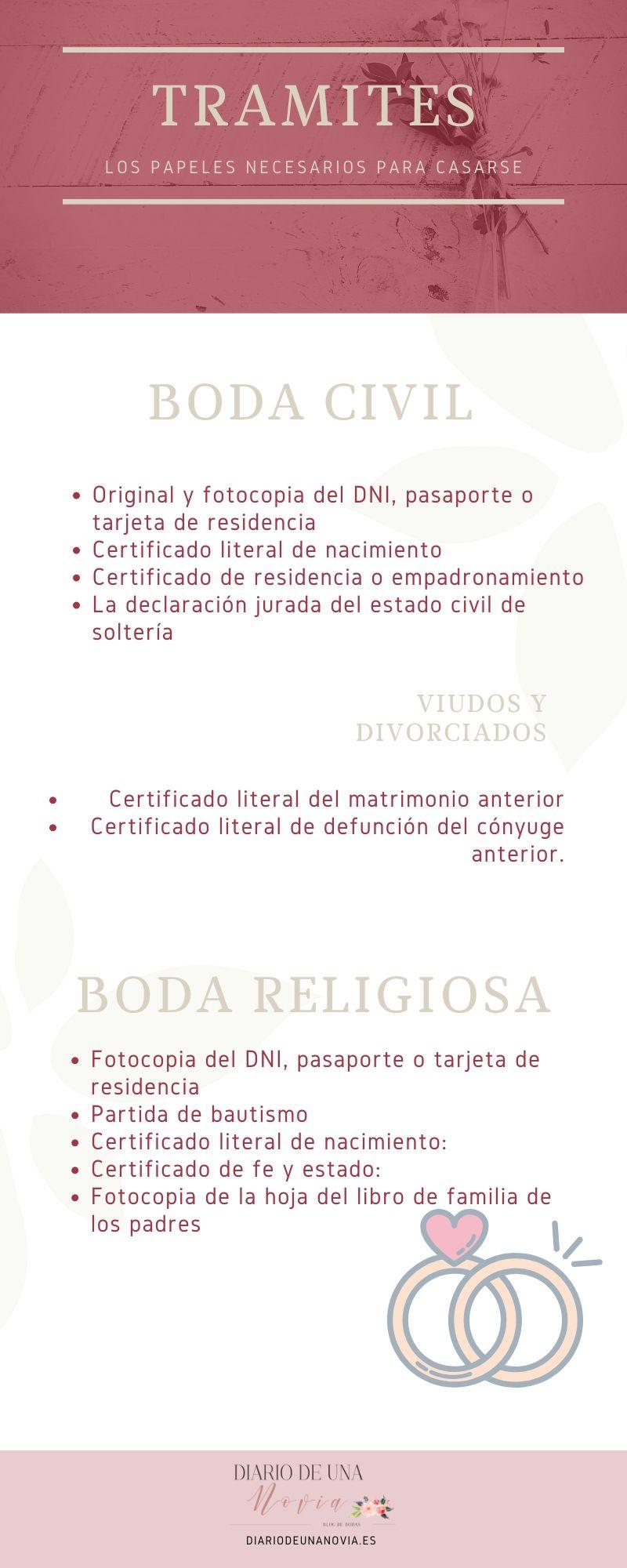 Infografía Papeles necesarios para casarse
