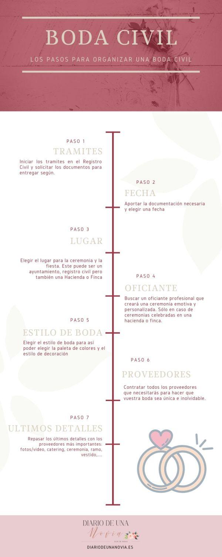 pasos para organizar una boda civil: infografía