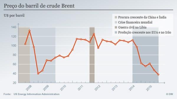 grafico petróleo