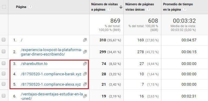 Spam en Analytics