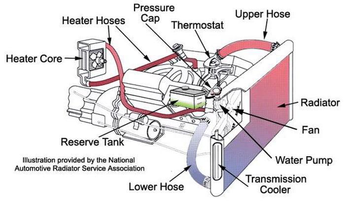 300 Utility Tractor Wiring Diagram Tu Coche En Forma Consejos Para Conservar La Mec 225 Nica De