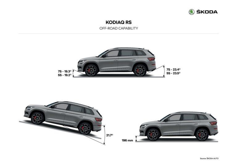 17 datos que debes conocer del nuevo Skoda Kodiaq RS (+48