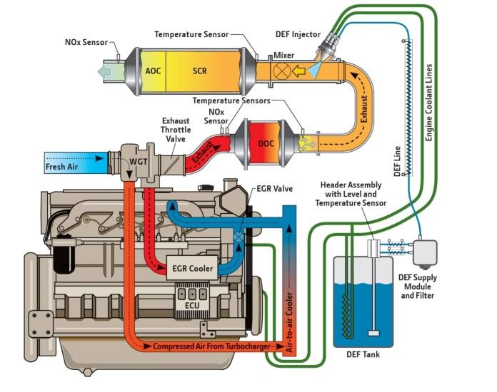 Filtro De Particulas Diesel Aditivo Grafico