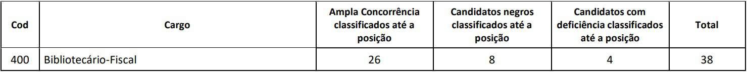 provas discursivas Concurso CRB 1 - Concurso CRB 1: Saiu Edital! Remuneração de até R$ 3.500!