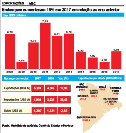 Valor embarcado ao exterior no ano passado ficou 18% acima do registrado em 2016