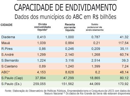 Capacidade de endividamento do ABC é de R$ 6,2 bilhões
