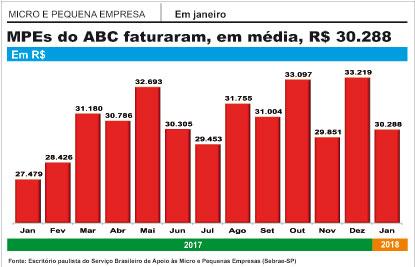 Faturamento de MPEs da região sobe  em janeiro pelo quarto mês consecutivo