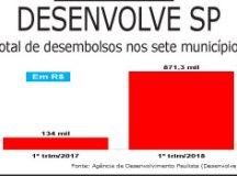 Financiamentos da Desenvolve SP no ABC cresceram 550% no primeiro trimestre
