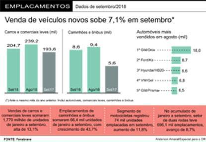 Fenabrave revisa projeções e prevê alta de 11,9% nas vendas de veículos em 2018