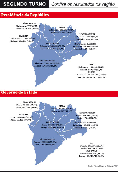 Bolsonaro repete primeiro turno, vence Haddad nos sete municípios e tem 62,1% dos votos no ABC