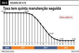 Banco Central mantém juros em 6,5% ao ano pela quinta vez