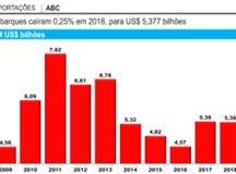 Exportações do ABC  desaceleram com crise argentina e fecham 2018 com queda de 0,25%