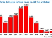 Venda de imóveis volta a crescer no ABC após quatro anos